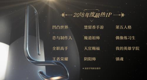 网易LOFTER发布2018年最热IP 《王者荣耀》、《阴阳师》手游上榜