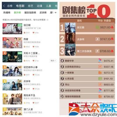 爱奇艺自制剧《剑王朝》上线16小时 站内内容热度峰值突破7000
